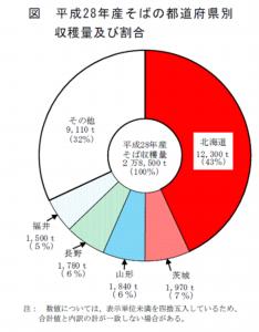平成28年産そばの作付面積及び収穫量:農林水産省
